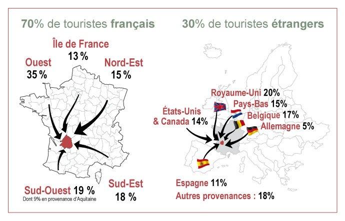 Provenance des touristes français et étrangers en Dordogne
