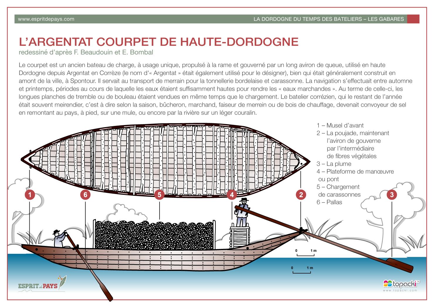 Croquis : Argentat Courpet de Haute-Dordogne