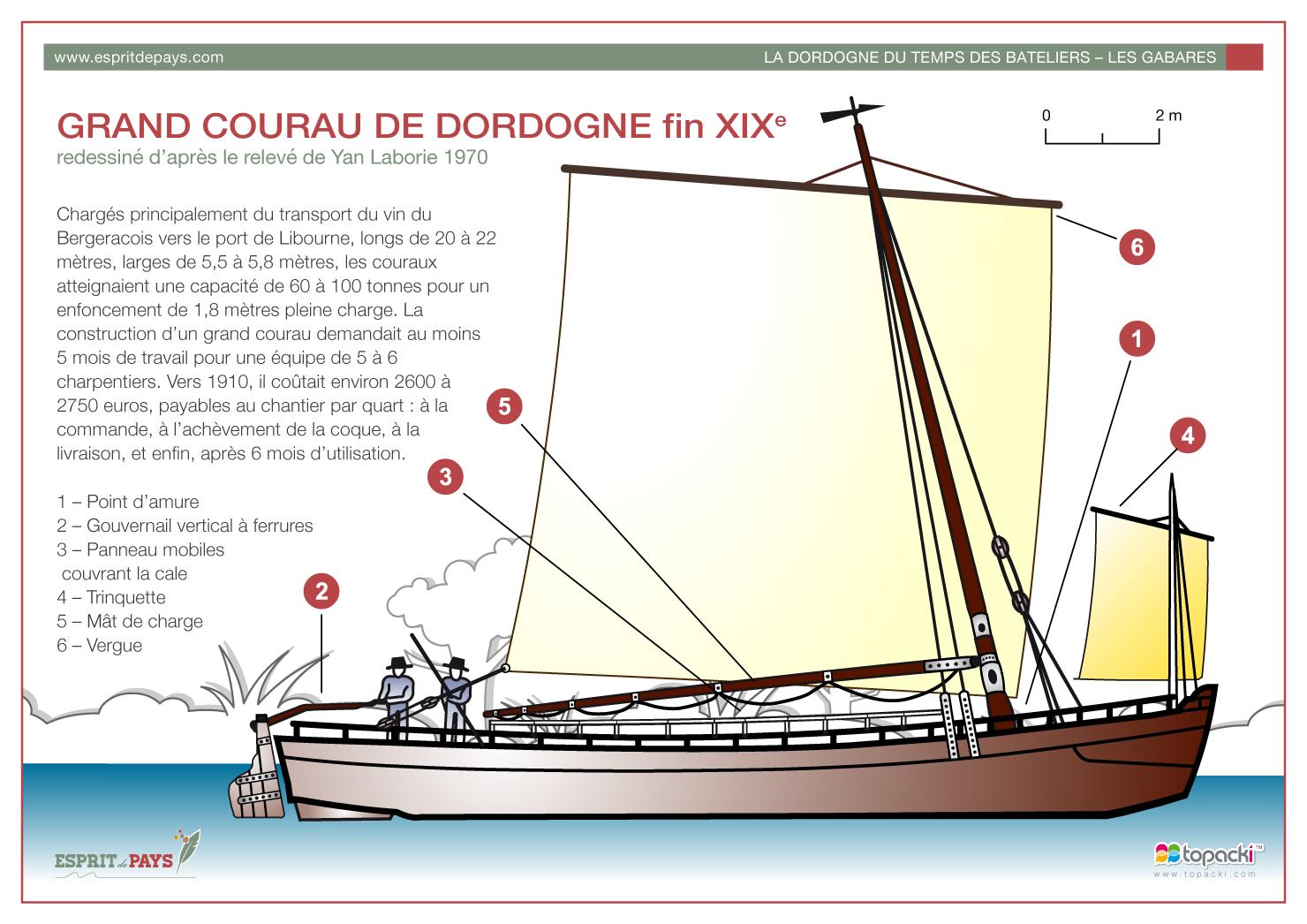Croquis : Grand Courau de Dordogne