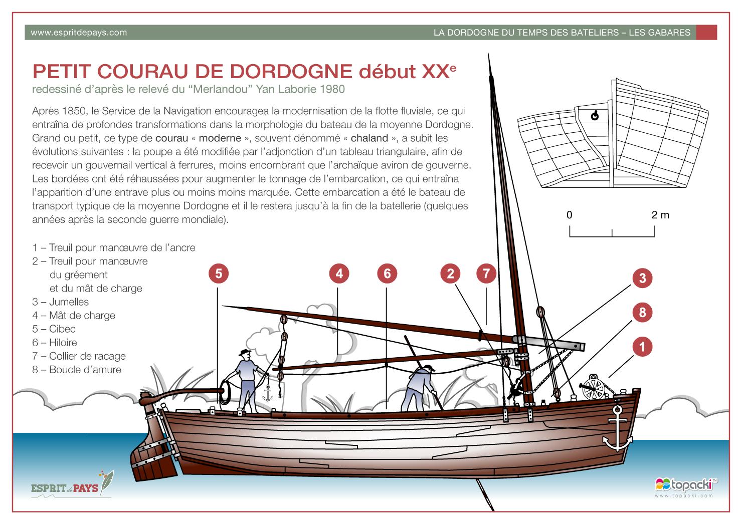 Croquis : Petit Courau de Dordogne début XXe