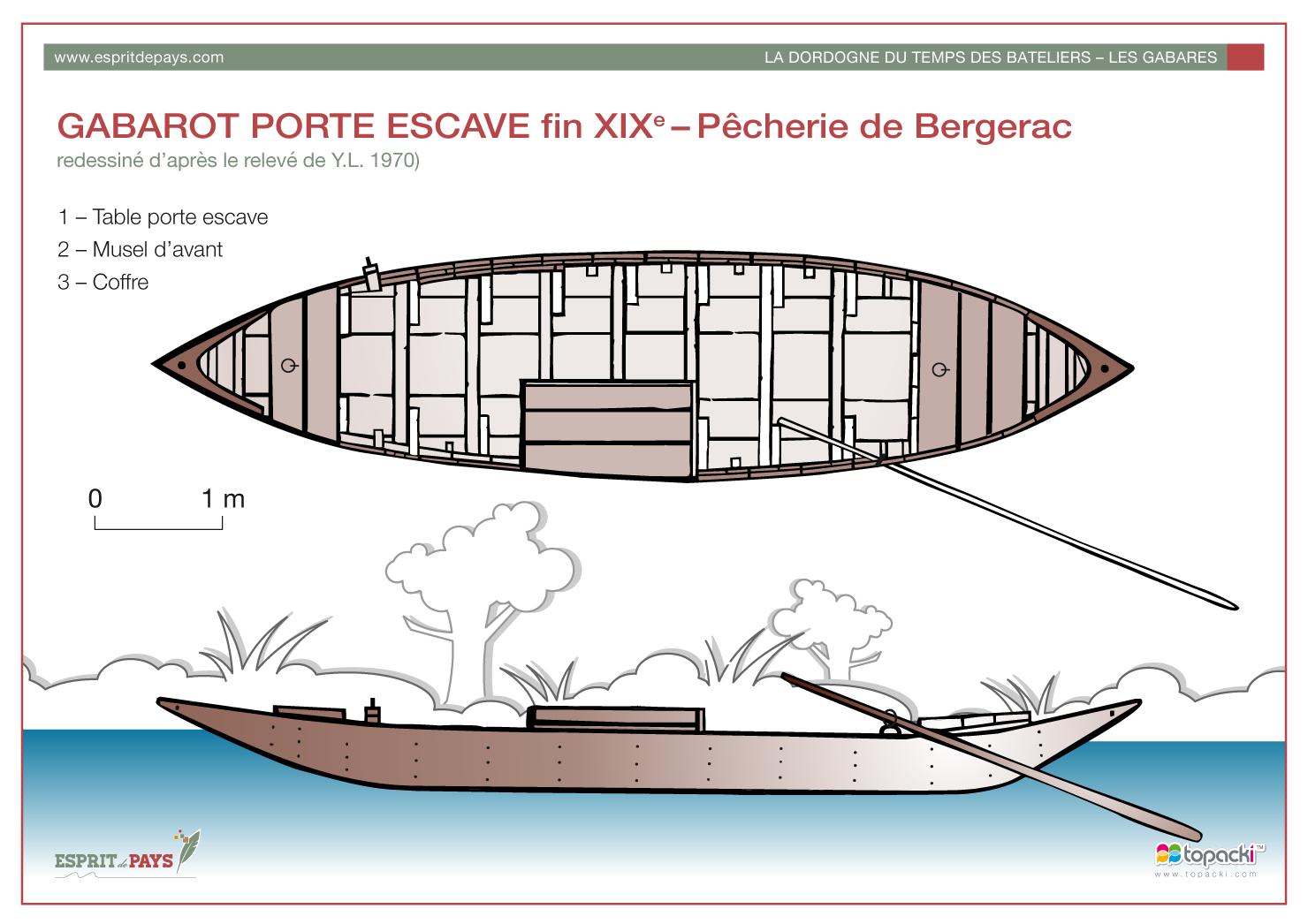 Croquis : Gabarot Porte Escave – Pêcherie de Bergerac