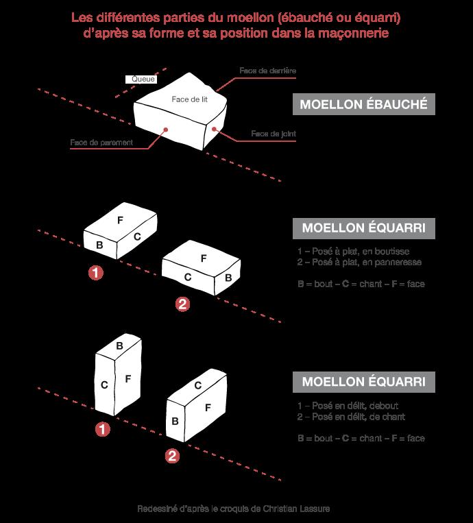 Les différentes parties du moellon (ébauché ou équarri) d'après sa forme et sa position dans la maçonnerie à pierres sèches