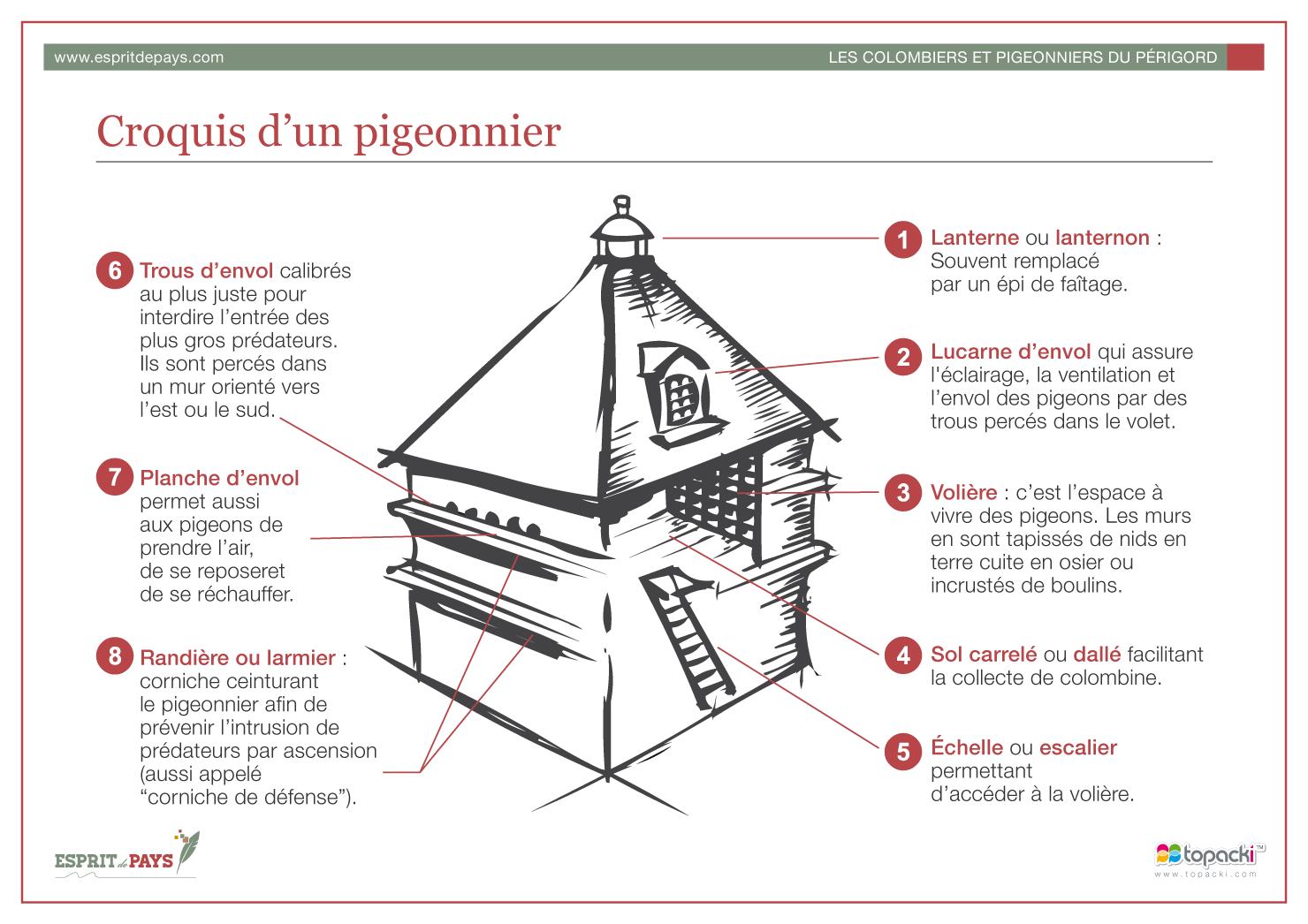 Croquis : Les Pigeonniers du Périgord