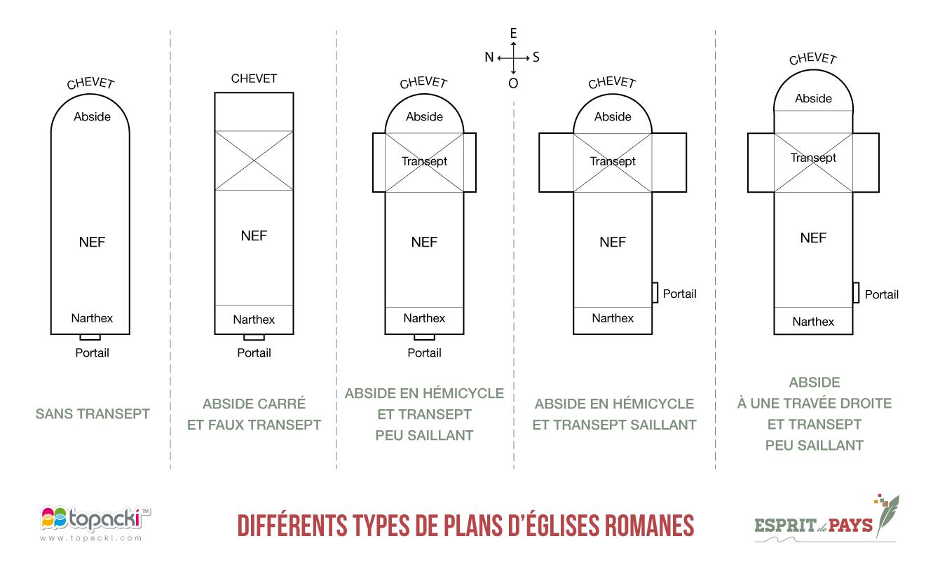Les différents types de plans des églises de style roman